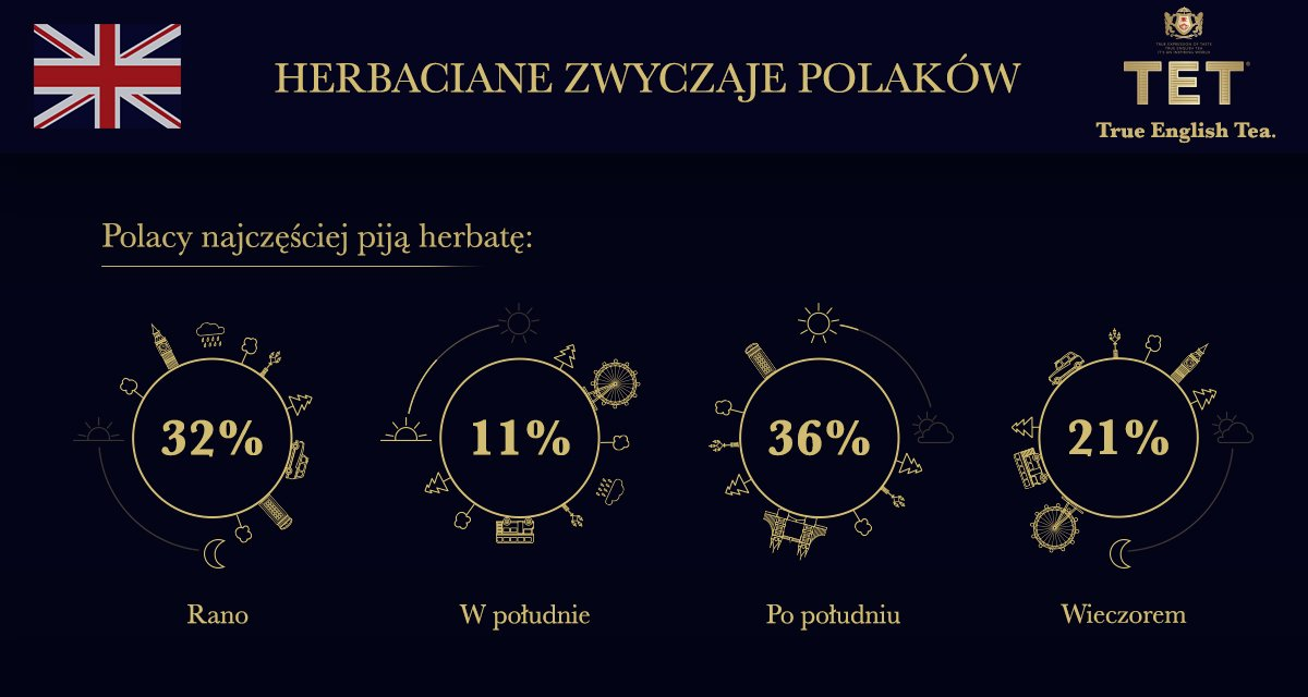 Herbata w Polsce odchodzi do lamusa? Badania pokazują, że wprost przeciwnie!