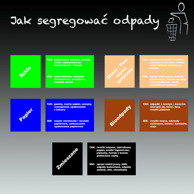 Infografika- segregacja śmieci